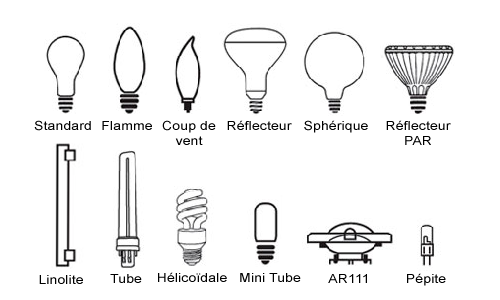 Les differentes ampoules differentes energies d 39 eclairages - Different type de lampe ...